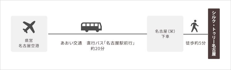 「県営名古屋空港」からの直行便