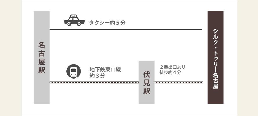 タクシーで約5分