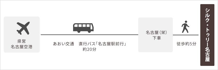 名古屋空港からのアクセス図